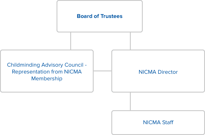 NICMA organisation chart diagram